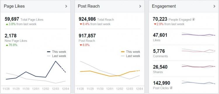Facebook November Insights