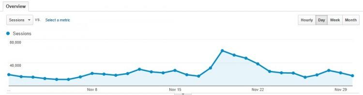 November 2015 Traffic