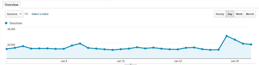 January 2016 Traffic