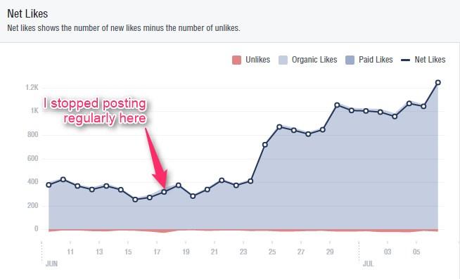 Facebook likes graph